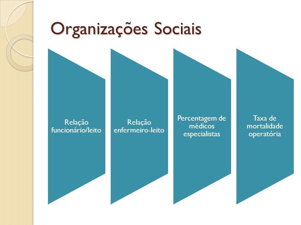 Organizações Sociais Relação funcionário/leito Relação enfermeiro-leito Percentagem de médicos especialistas Taxa de mortalidade operatória