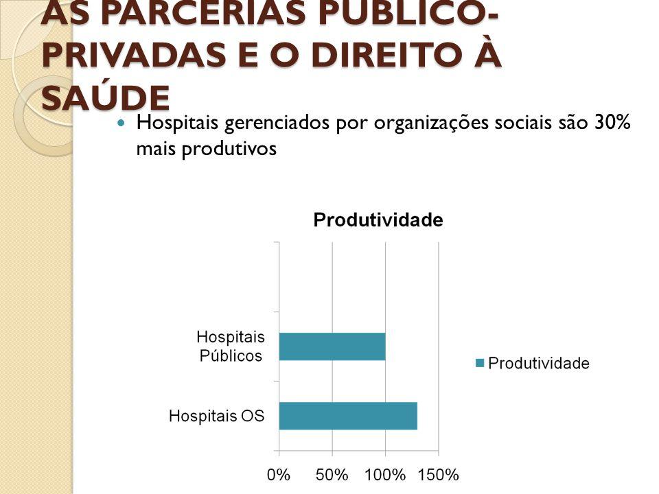 AS PARCERIAS PÚBLICO- PRIVADAS E O DIREITO À SAÚDE  Hospitais gerenciados por organizações sociais são 30% mais produtivos