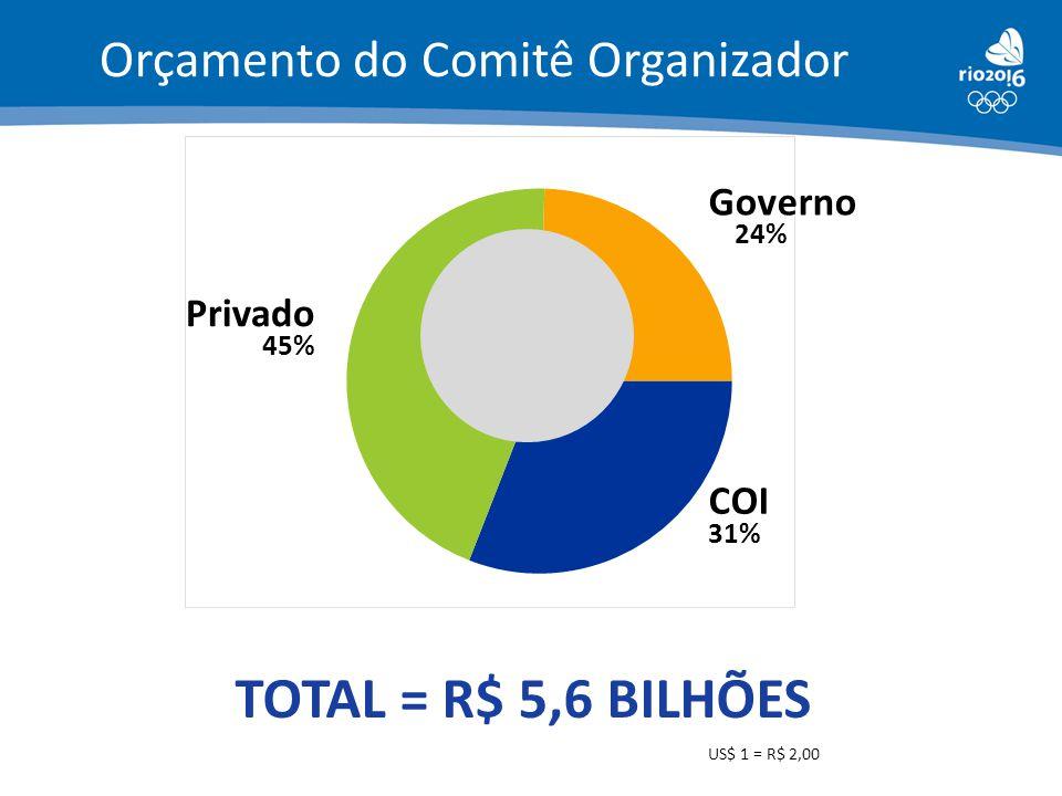 COI 31% Privado 45% Governo 24% TOTAL = R$ 5,6 BILHÕES US$ 1 = R$ 2,00 Orçamento do Comitê Organizador