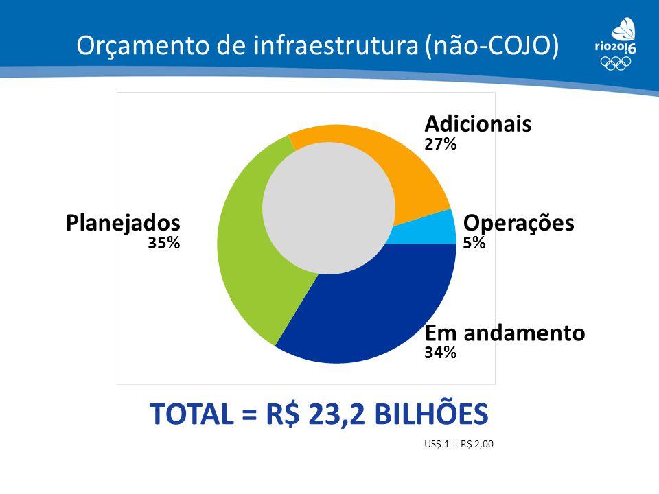 Orçamento de infraestrutura (não-COJO) Em andamento 34% Planejados 35% Adicionais 27% Operações 5% TOTAL = R$ 23,2 BILHÕES US$ 1 = R$ 2,00