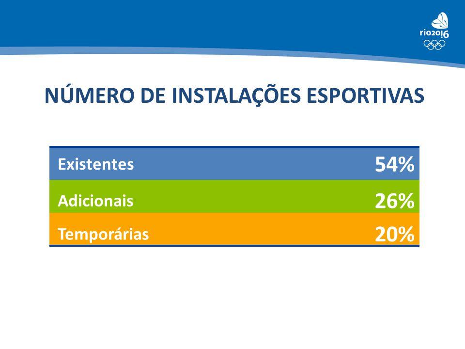 NÚMERO DE INSTALAÇÕES ESPORTIVAS Existentes 54% Adicionais 26% Temporárias 20%