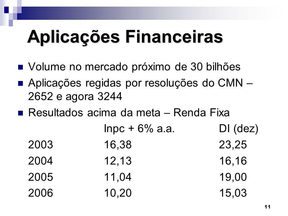11 Aplicações Financeiras Aplicações Financeiras  Volume no mercado próximo de 30 bilhões  Aplicações regidas por resoluções do CMN – 2652 e agora 3