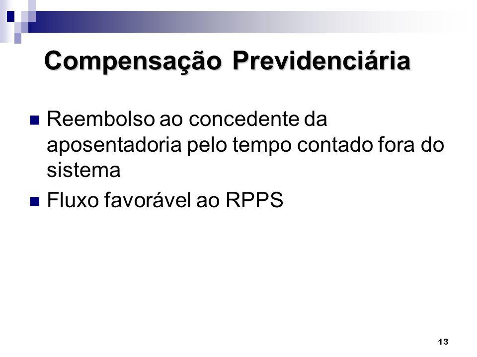13 Compensação Previdenciária Compensação Previdenciária  Reembolso ao concedente da aposentadoria pelo tempo contado fora do sistema  Fluxo favoráv