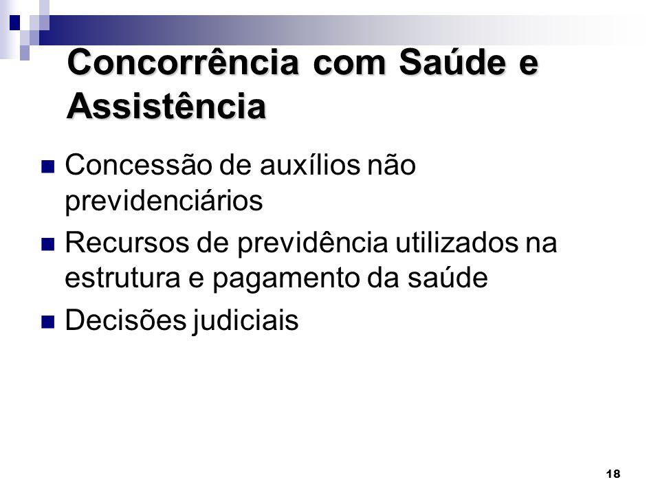 18 Concorrência com Saúde e Assistência  Concessão de auxílios não previdenciários  Recursos de previdência utilizados na estrutura e pagamento da s