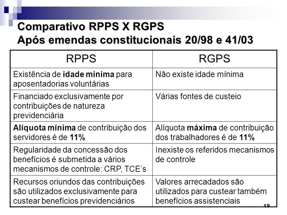 19 Comparativo RPPS X RGPS Após emendas constitucionais 20/98 e 41/03 RPPSRGPS Existência de idade mínima para aposentadorias voluntárias Não existe i