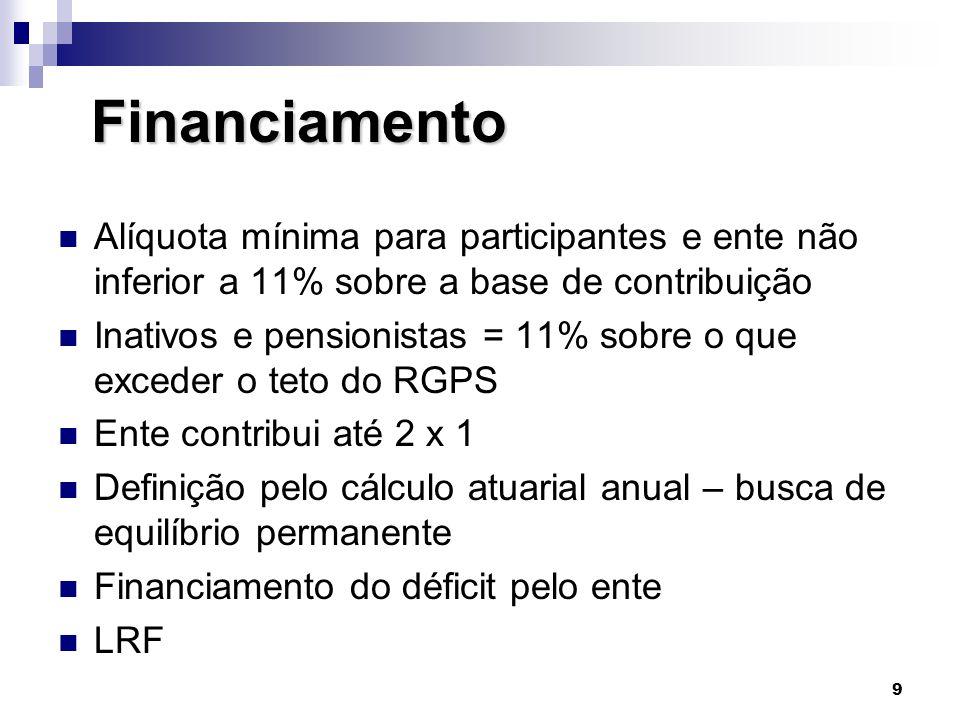 9 Financiamento Financiamento  Alíquota mínima para participantes e ente não inferior a 11% sobre a base de contribuição  Inativos e pensionistas =