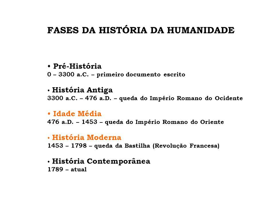 FASES DA HISTÓRIA DA HUMANIDADE • Pré-História 0 – 3300 a.C. – primeiro documento escrito • História Antiga 3300 a.C. – 476 a.D. – queda do Império Ro