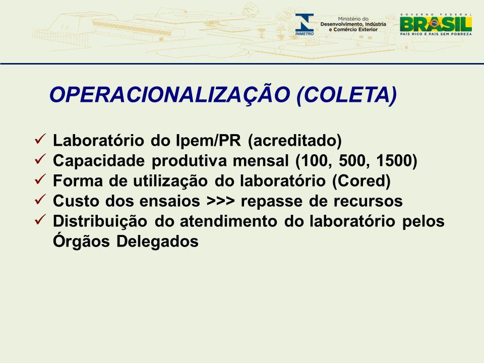 OPERACIONALIZAÇÃO (COLETA)  Laboratório do Ipem/PR (acreditado)  Capacidade produtiva mensal (100, 500, 1500)  Forma de utilização do laboratório (