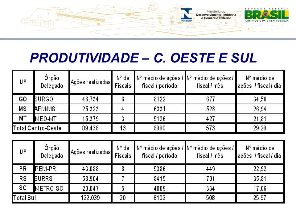 PRODUTIVIDADE – C. OESTE E SUL