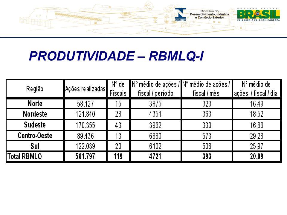 PRODUTIVIDADE – RBMLQ-I