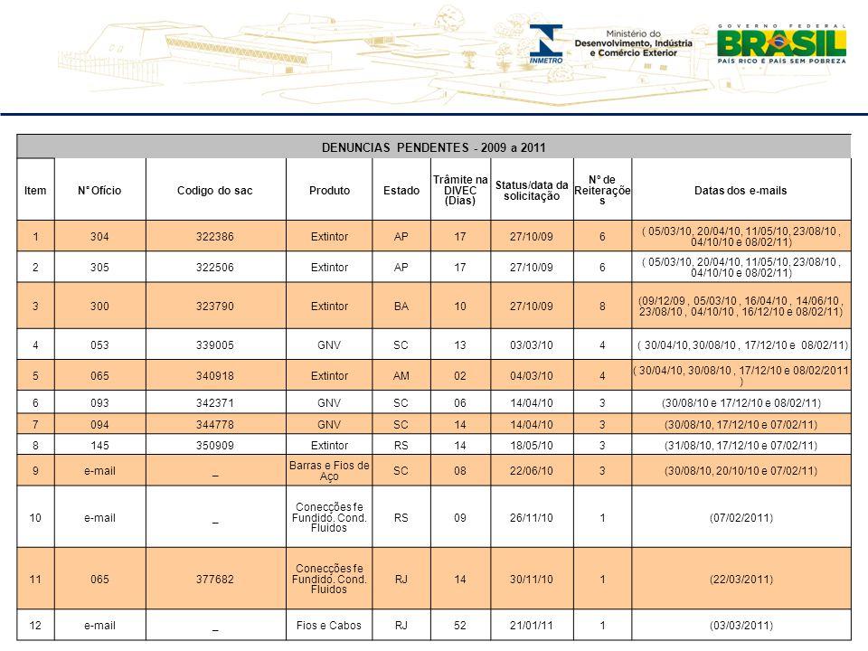 DENUNCIAS PENDENTES - 2009 a 2011 Item N° Ofício Codigo do sacProdutoEstado Trâmite na DIVEC (Dias) Status/data da solicitação Nº de Reiteraçõe s Data