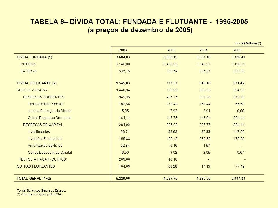 TABELA 6– DÍVIDA TOTAL: FUNDADA E FLUTUANTE - 1995-2005 (a preços de dezembro de 2005) Em R$ Milhões(*) 2002 2003 2004 2005 DIVIDA FUNDADA (1) 3.684,03 3.850,19 3.637,18 3.326,41 INTERNA 3.148,88 3.459,65 3.340,91 3.126,09 EXTERNA 535,15 390,54 296,27 200,32 DIVIDA FLUTUANTE (2) 1.545,03 777,57 646,18 671,42 RESTOS A PAGAR 1.440,94 709,29 629,05 594,23 DESPESAS CORRENTES 949,35 426,15 301,28 270,12 Pessoal e Enc.