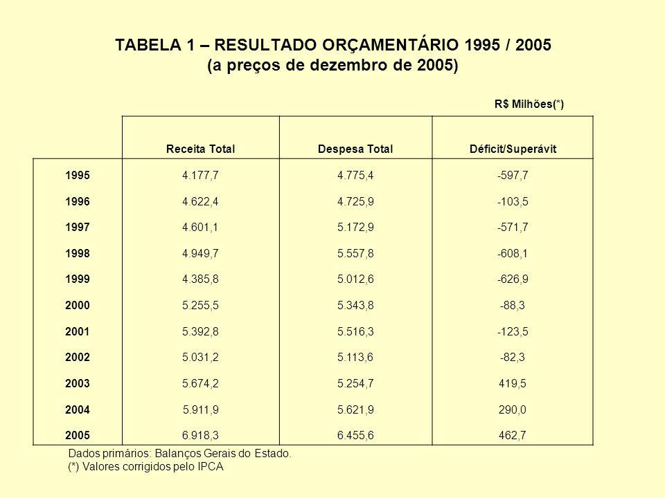 FIGURA 1 - RESULTADO ORÇAMENTÁRIO 1995/2005 - R$ Milhões -600 -400 -200 0 200 400 600 19951996199719981999200020012002200320042005