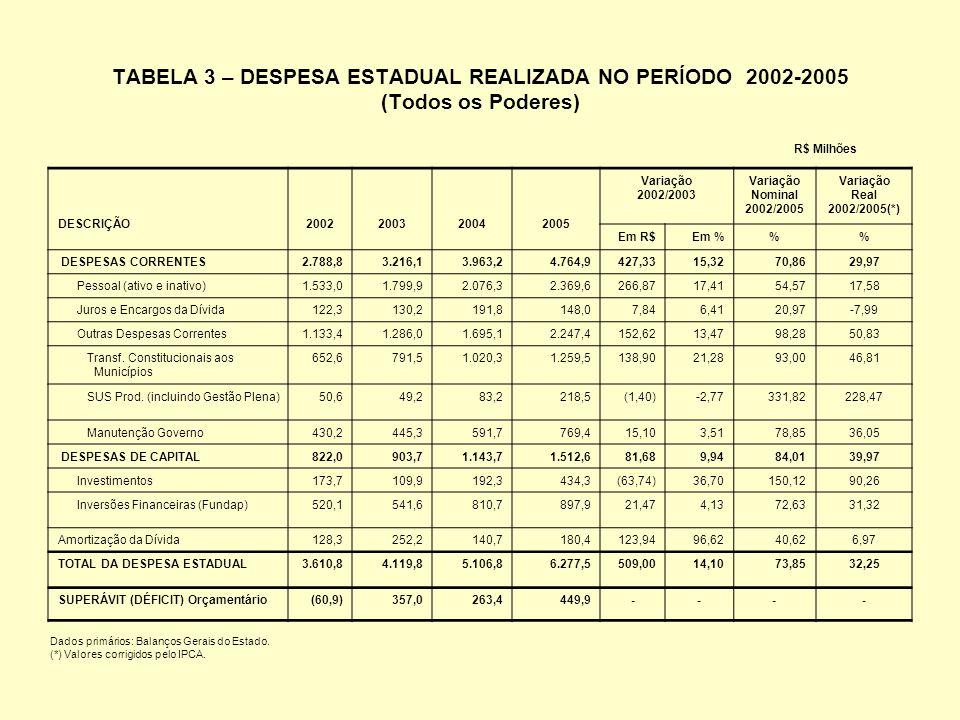 TABELA 3 – DESPESA ESTADUAL REALIZADA NO PERÍODO 2002-2005 (Todos os Poderes) DESCRIÇÃO2002200320042005 Variação 2002/2003 Variação Nominal 2002/2005 Variação Real 2002/2005(*) Em R$ Em %% DESPESAS CORRENTES2.788,83.216,13.963,24.764,9427,3315,3270,8629,97 Pessoal (ativo e inativo)1.533,01.799,92.076,32.369,6266,8717,4154,5717,58 Juros e Encargos da Dívida122,3130,2191,8148,07,846,4120,97-7,99 Outras Despesas Correntes1.133,41.286,01.695,12.247,4152,6213,4798,2850,83 Transf.