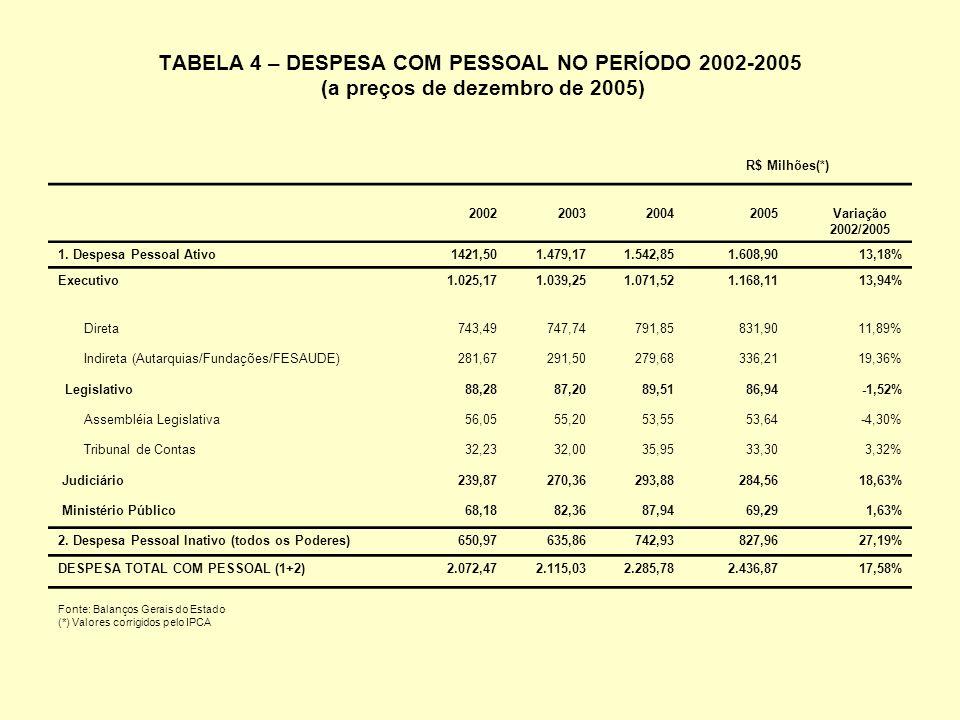 TABELA 4 – DESPESA COM PESSOAL NO PERÍODO 2002-2005 (a preços de dezembro de 2005) 2002200320042005 Variação 2002/2005 1.
