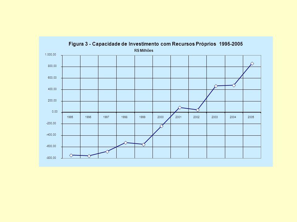 Figura 3 - Capacidade de Investimento com Recursos Próprios 1995-2005 R$ Milhões -800,00 -600,00 -400,00 -200,00 0,00 200,00 400,00 600,00 800,00 1.000,00 19951996199719981999200020012002200320042005