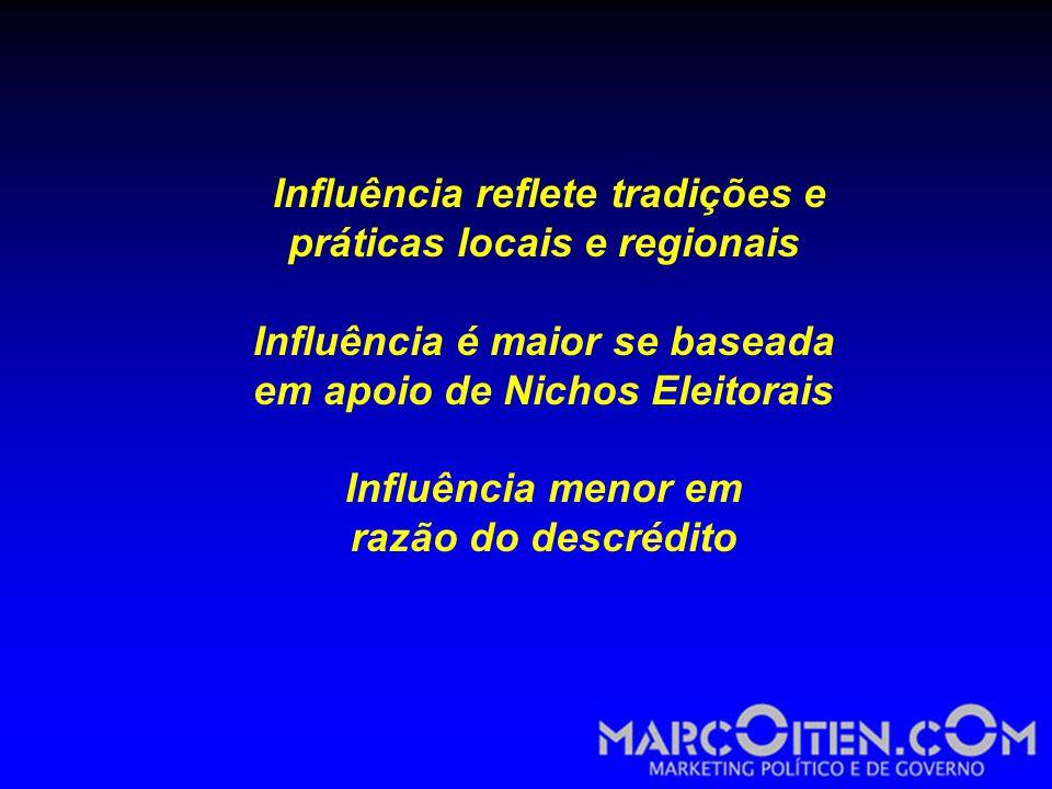 Influência reflete tradições e práticas locais e regionais Influência é maior se baseada em apoio de Nichos Eleitorais Influência menor em razão do descrédito