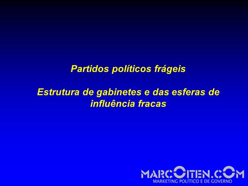 Partidos políticos frágeis Estrutura de gabinetes e das esferas de influência fracas