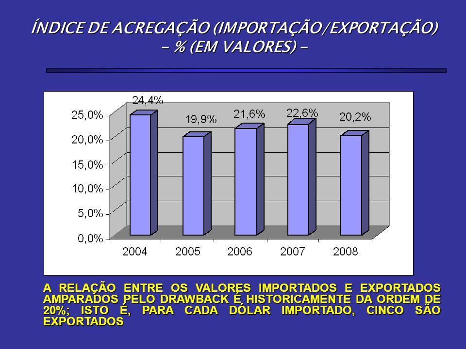 ÍNDICE DE ACREGAÇÃO (IMPORTAÇÃO/EXPORTAÇÃO) - % (EM VALORES) - A RELAÇÃO ENTRE OS VALORES IMPORTADOS E EXPORTADOS AMPARADOS PELO DRAWBACK É HISTORICAM