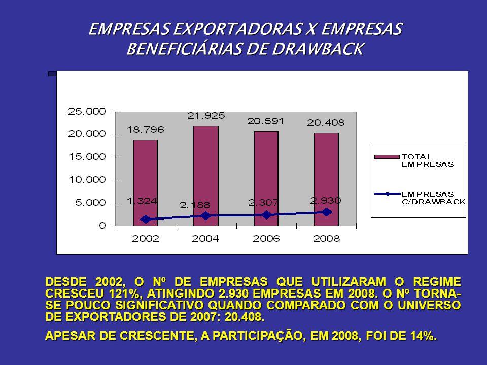 EMPRESAS EXPORTADORAS X EMPRESAS BENEFICIÁRIAS DE DRAWBACK DESDE 2002, O Nº DE EMPRESAS QUE UTILIZARAM O REGIME CRESCEU 121%, ATINGINDO 2.930 EMPRESAS