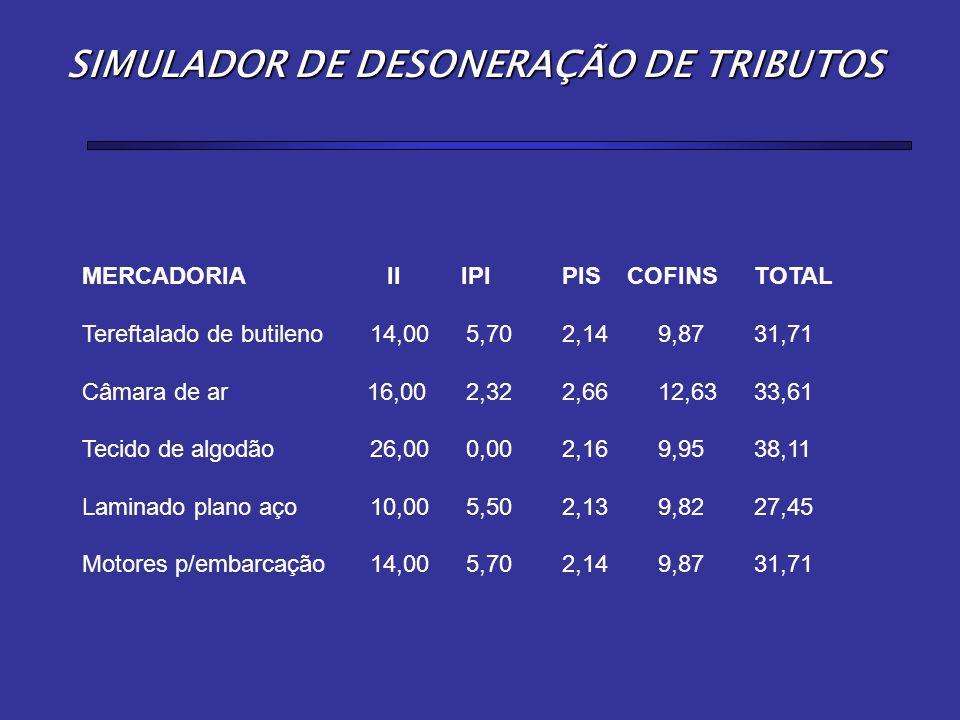 MERCADORIA II IPIPIS COFINSTOTAL Tereftalado de butileno14,005,702,149,8731,71 Câmara de ar 16,002,322,6612,6333,61 Tecido de algodão26,000,002,169,95