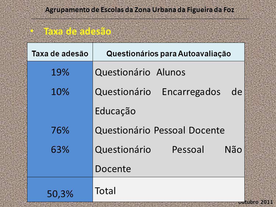 outubro 2011 Agrupamento de Escolas da Zona Urbana da Figueira da Foz Taxa de adesãoQuestionários para Autoavaliação 19% 10% 76% 63% Questionário Alunos Questionário Encarregados de Educação Questionário Pessoal Docente Questionário Pessoal Não Docente 50,3% Total • Taxa de adesão
