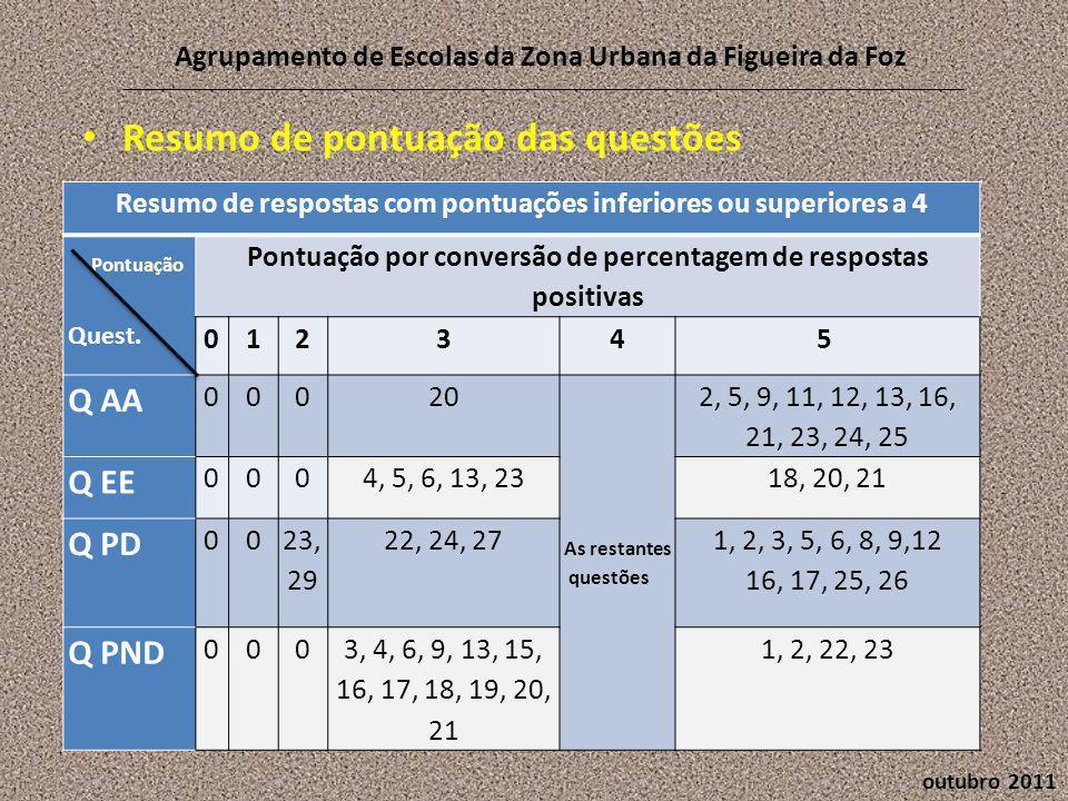 outubro 2011 Agrupamento de Escolas da Zona Urbana da Figueira da Foz • Resumo de pontuação das questões Resumo de respostas com pontuações inferiores ou superiores a 4 Pontuação Quest.