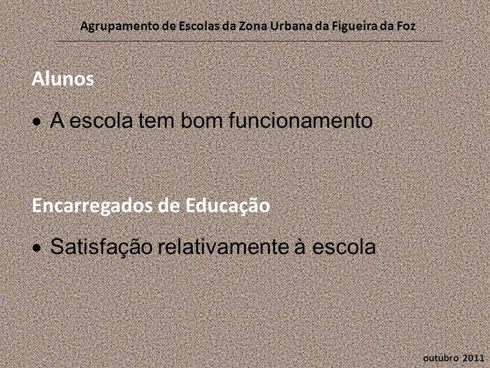 Alunos  A escola tem bom funcionamento Encarregados de Educação  Satisfação relativamente à escola outubro 2011 Agrupamento de Escolas da Zona Urbana da Figueira da Foz