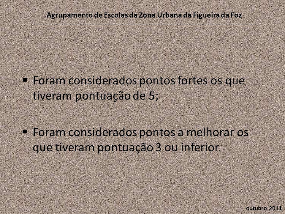 outubro 2011 Agrupamento de Escolas da Zona Urbana da Figueira da Foz  Foram considerados pontos fortes os que tiveram pontuação de 5;  Foram considerados pontos a melhorar os que tiveram pontuação 3 ou inferior.