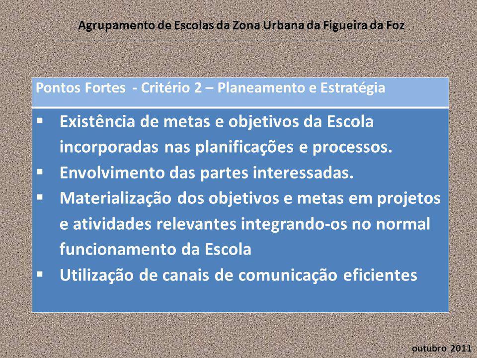 outubro 2011 Agrupamento de Escolas da Zona Urbana da Figueira da Foz Pontos Fortes - Critério 2 – Planeamento e Estratégia  Existência de metas e objetivos da Escola incorporadas nas planificações e processos.