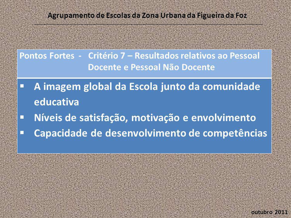 outubro 2011 Agrupamento de Escolas da Zona Urbana da Figueira da Foz Pontos Fortes - Critério 7 – Resultados relativos ao Pessoal Docente e Pessoal Não Docente  A imagem global da Escola junto da comunidade educativa  Níveis de satisfação, motivação e envolvimento  Capacidade de desenvolvimento de competências