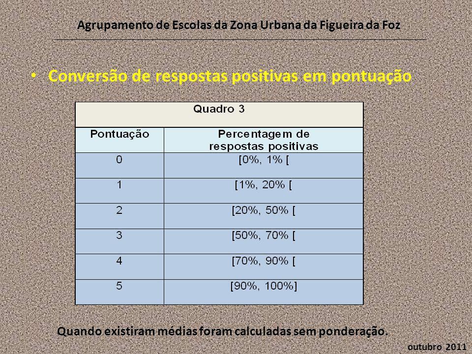 • Conversão de respostas positivas em pontuação outubro 2011 Agrupamento de Escolas da Zona Urbana da Figueira da Foz Quando existiram médias foram calculadas sem ponderação.