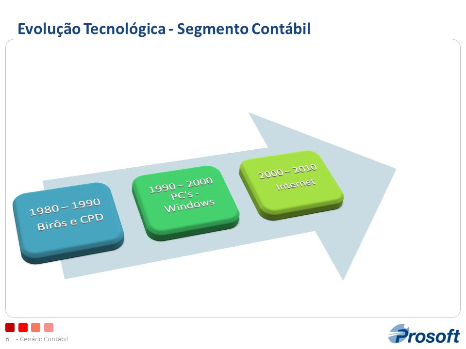 - Cenário Contábil6 Evolução Tecnológica - Segmento Contábil