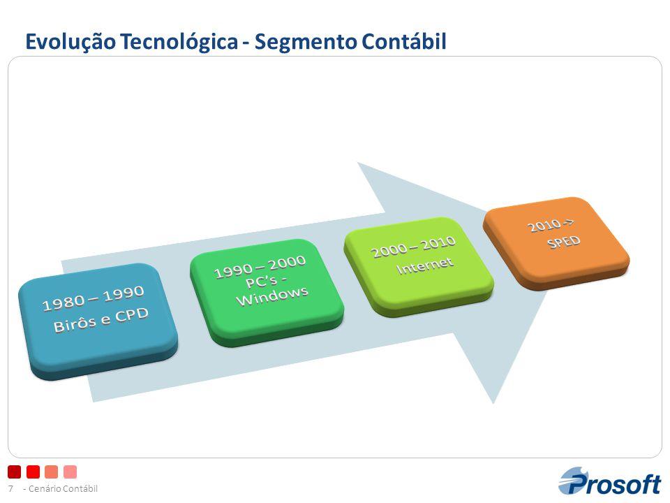 - Cenário Contábil28 Estrutura do SPED Itens do Documento (código 01, 1b, 04 e 55)