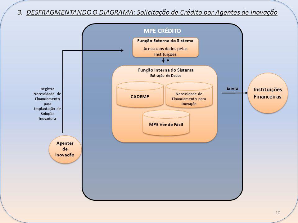 10 b b MPE CRÉDITO Função Externa do Sistema Acesso aos dados pelas Instituições Função Externa do Sistema Acesso aos dados pelas Instituições Função