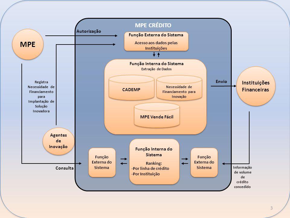 b b MPE CRÉDITO Função Externa do Sistema Acesso aos dados pelas Instituições Função Externa do Sistema Acesso aos dados pelas Instituições Função Int