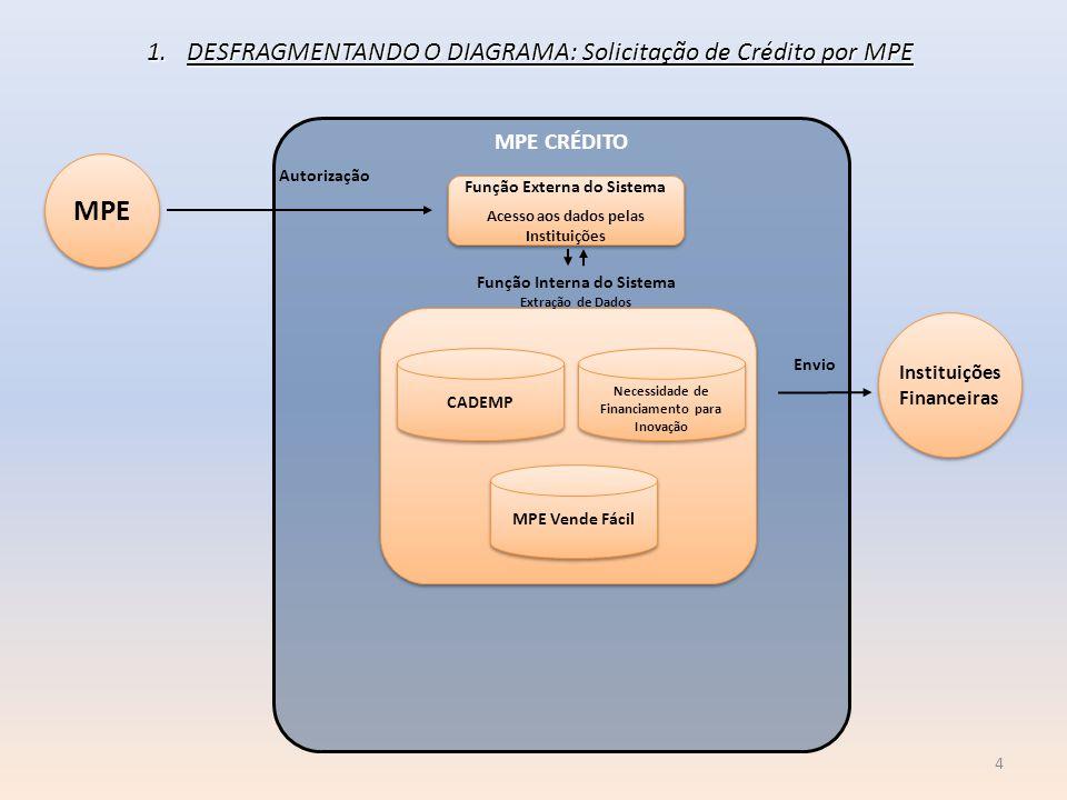 MPE CRÉDITO Função Externa do Sistema Acesso aos dados pelas Instituições Função Externa do Sistema Acesso aos dados pelas Instituições Função Interna