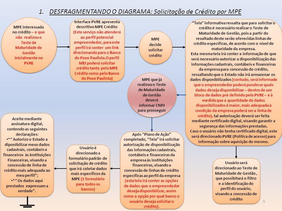 MPE interessada no crédito – e que não realizou o Teste de Maturidade de Gestão inicialmente no PVRE Interface PVRE apresenta descritivo MPE Crédito (