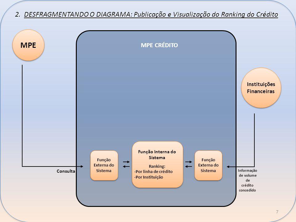 2. DESFRAGMENTANDO O DIAGRAMA: Publicação e Visualização do Ranking do Crédito MPE CRÉDITO MPE Instituições Financeiras Consulta Função Externa do Sis
