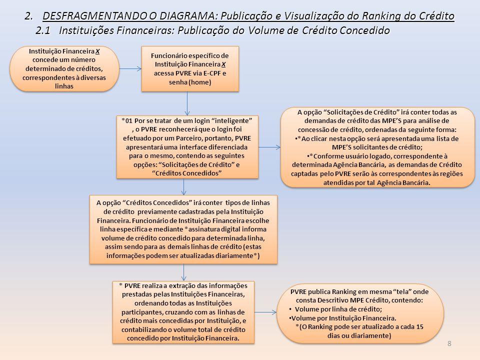 8 2.DESFRAGMENTANDO O DIAGRAMA: Publicação e Visualização do Ranking do Crédito 2.1 Instituições Financeiras: Publicação do Volume de Crédito Concedid