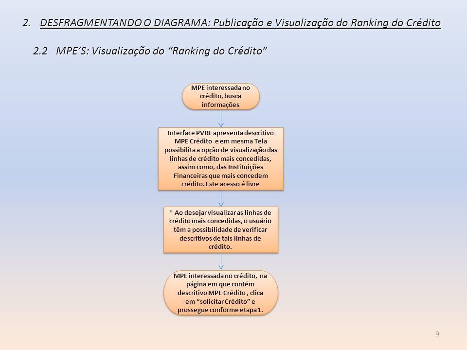 """9 2.DESFRAGMENTANDO O DIAGRAMA: Publicação e Visualização do Ranking do Crédito 2.2 MPE'S: Visualização do """"Ranking do Crédito"""" 2.2 MPE'S: Visualizaçã"""
