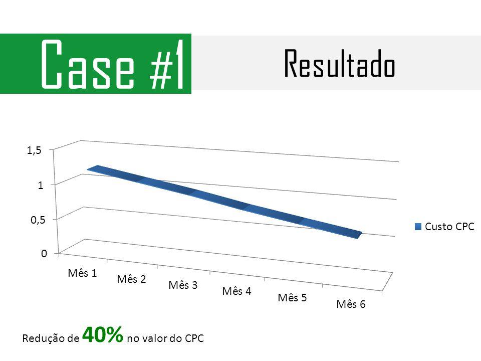 Resultado Case # 1 Redução de 40% no valor do CPC