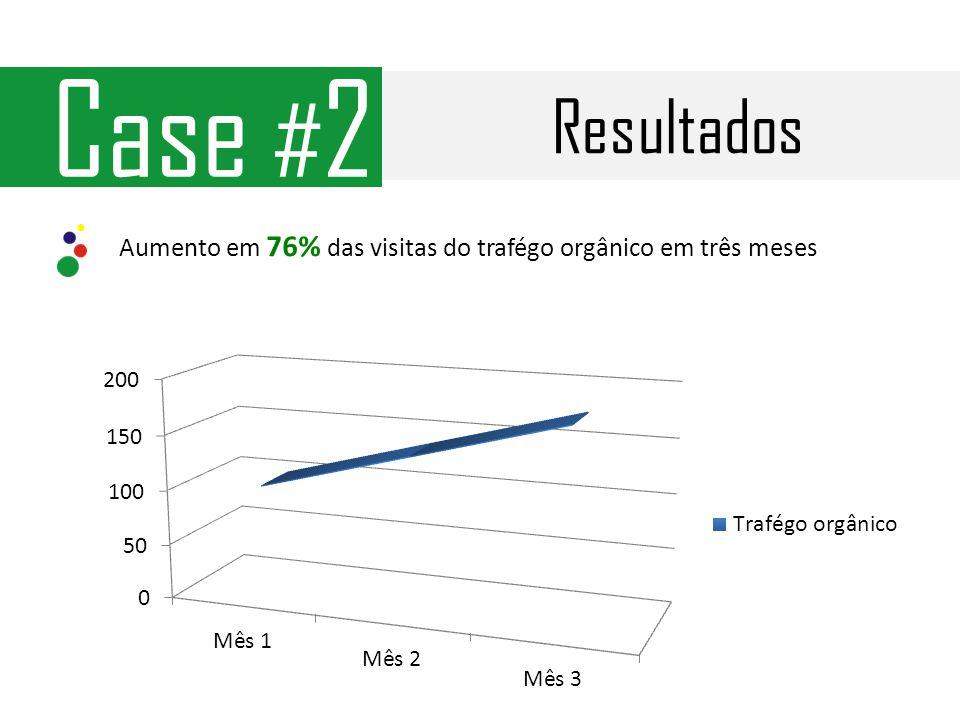 Resultados Case # 2 Aumento em 76% das visitas do trafégo orgânico em três meses