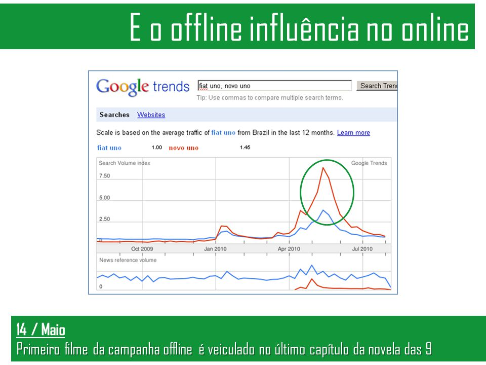 14 / Maio Primeiro filme da campanha offline é veiculado no último capítulo da novela das 9 E o offline influência no online