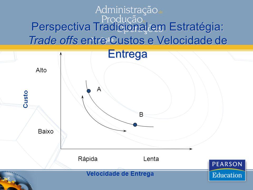 Perspectiva Tradicional em Estratégia: Trade offs entre Custos e Velocidade de Entrega Custo Velocidade de Entrega RápidaLenta Baixo Alto A B 2-8