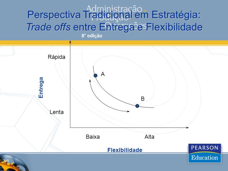 Entrega Flexibilidade BaixaAlta Lenta Rápida Perspectiva Tradicional em Estratégia: Trade offs entre Entrega e Flexibilidade A B 2-9