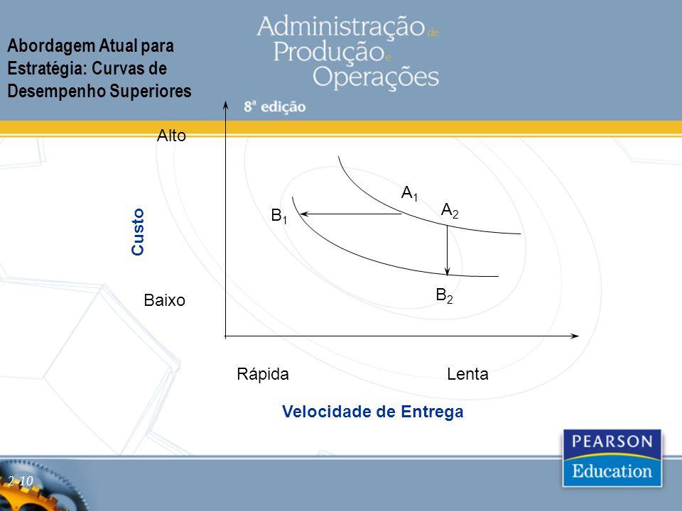 Abordagem Atual para Estratégia: Curvas de Desempenho Superiores Custo Velocidade de Entrega RápidaLenta Baixo Alto A1A1 A2A2 B1B1 B2B2 2-10