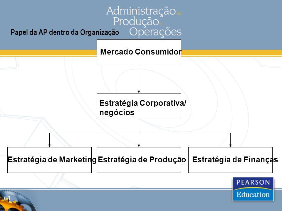 Papel da AP dentro da Organização Estratégia Corporativa/ negócios Mercado Consumidor Estratégia de MarketingEstratégia de ProduçãoEstratégia de Finanças 1-3