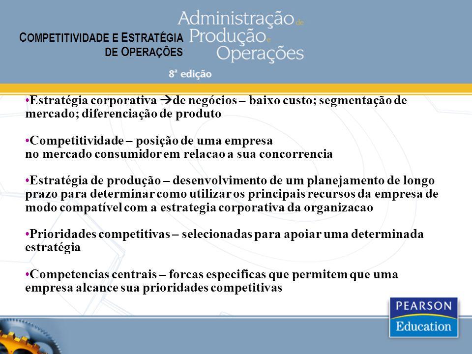 • Estratégia corporativa  de negócios – baixo custo; segmentação de mercado; diferenciação de produto •Competitividade – posição de uma empresa no mercado consumidor em relacao a sua concorrencia • Estratégia de produção – desenvolvimento de um planejamento de longo prazo para determinar como utilizar os principais recursos da empresa de modo compatível com a estrategia corporativa da organizacao • Prioridades competitivas – selecionadas para apoiar uma determinada estratégia • Competencias centrais – forcas especificas que permitem que uma empresa alcance sua prioridades competitivas C OMPETITIVIDADE E E STRATÉGIA DE O PERAÇÕES