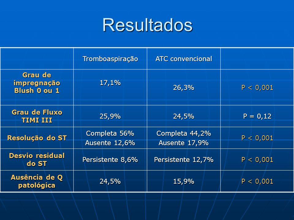 Tromboaspiração ATC convencional Grau de impregnação Blush 0 ou 1 17,1%26,3% P < 0,001 Grau de Fluxo TIMI III 25,9%24,5% P = 0,12 Resolução do ST Comp